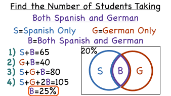 How do you find the intersection of percent data by using a venn how do you find the intersection of percent data by using a venn diagram virtual nerd ccuart Choice Image