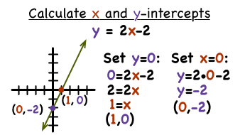 slope intercept form x and y intercepts  How Do You Find the X- and Y-Intercepts of a Line in Slope ...
