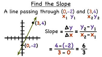 How do you find the slope of a line from two points virtual nerd ccuart Images
