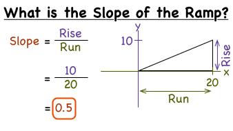 Ramp calculator | roll-a-ramp®.