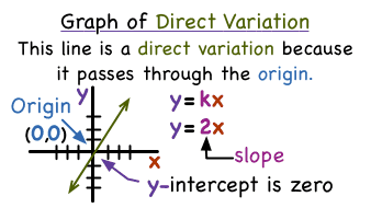 What Does Direct Variation Look Like on a Graph?   Virtual Nerd