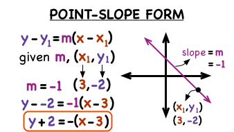 What's Point-Slope Form of a Linear Equation? | Virtual Nerd