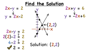 Solve Systems of Linear Equations by Graphing (Standard) (A)