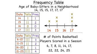 what is a frequency table virtual nerd