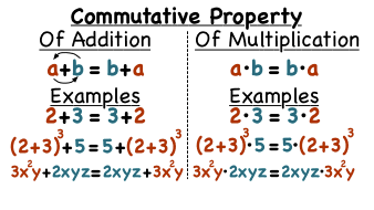 What are the Commutative Properties of Addition and