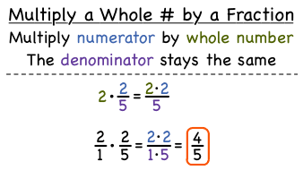 How Do You Multiply a Whole Number by a Fraction? | Virtual Nerd