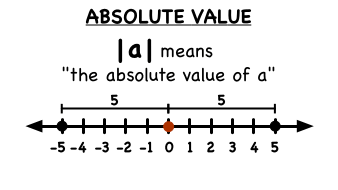 integers-and-absolute-value-1- ...