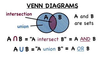 Whats a venn diagram and how do you find the intersection and whats a venn diagram and how do you find the intersection and union of a set virtual nerd can help ccuart Gallery