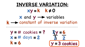 What S The Inverse Variation Or Indirect Proportionality Formula