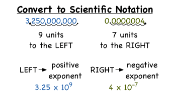 Scientific Notation - MathBitsNotebook(A1 - CCSS Math)