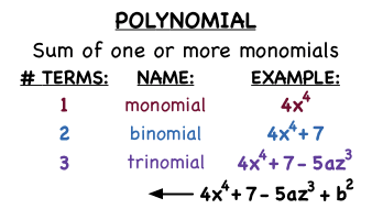 monomial algebra and terms A polynomial equation with two terms usually joined by a plus or minus sign is called a binomial binomials are used in algebra polynomials with one term will be called a monomial and could look like 7x a polynomial with two terms is called a binomial, it could look like 3x + 9 it is easy to.