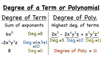 how do you find the degree of a polynomial virtual nerd