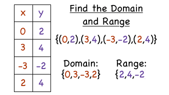 how do you find the domain and range of a relation virtual nerd