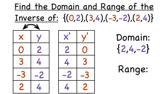 how do you find the domain and range of the inverse of a relation virtual nerd