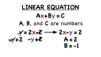 What's Standard Form of a Linear Equation? | Virtual Nerd