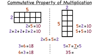 What is the Commutative Property of Multiplication