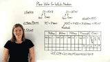 What is Place Value for Whole Numbers?