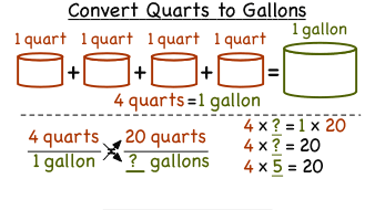 How Do You Convert Quarts to Gallons? | Virtual Nerd