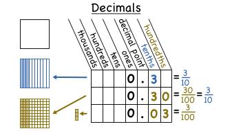 Image result for decimals