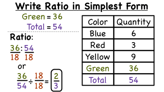 simplest form calculator ratio  How Do You Write a Ratio in Simplest Form? | Virtual Nerd