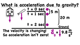 What is acceleration due to gravity?