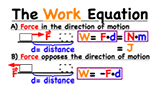 What is the equation for work when force and displacement point in the same or opposite direction?