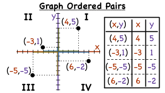 How do you graph ordered pairs in each quadrant virtual nerd ccuart Images