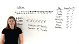 How Do You Put Integers in Order Using a Number Line?