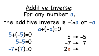 Inverse Property Of Multiplication Definition