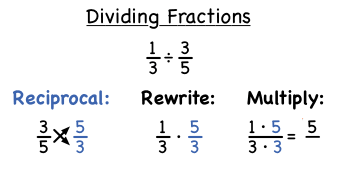 How Do You Divide Fractions? | Virtual Nerd