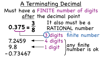 What Is A Terminating Decimal Virtual Nerd