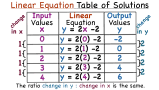 How Do You Make a Table of Values for a Linear Equation?