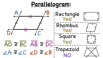 Parallelogram Similarity with Square,Rectangle,Rhombus & Trapezium