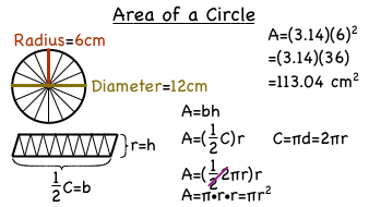 what is the formula for the area of a circle virtual nerd