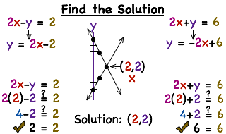 how do you solve a system of equations by graphing printable Graph Y 2X 1 summary