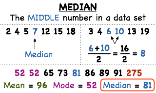 What is the Median of a Data Set?   Printable Summary