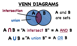 Whats a venn diagram and how do you find the intersection and summary ccuart Image collections