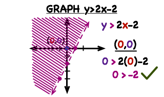 How Do You Graph A Greater Than Inequality On The Coordinate Plane Printable Summary Virtual Nerd