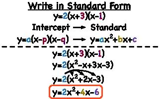 How Do You Convert a Quadratic Equation from Intercept Form ...