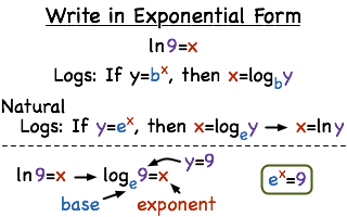 How Do You Convert From Natural Logarithmic Form To Exponential Form Printable Summary Virtual Nerd