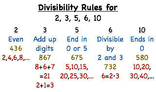 Divisibility Rules For 2 3 4 5 6 7 8 9 10 11 12 13