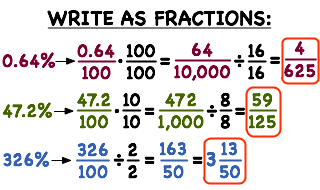 How Do You Turn a Percent Into a Fraction? | Printable Summary ...