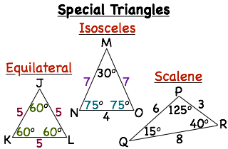 graphic about Printable Triangles named What are Equilateral, Isosceles, and Scalene Triangles