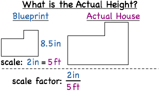 How do you solve a scale model problem using a scale factor the scale on a blueprint for a house is 2 inches for 5 feet if the roof is 85 inches tall on the blueprint what is the actual height of the house malvernweather Image collections